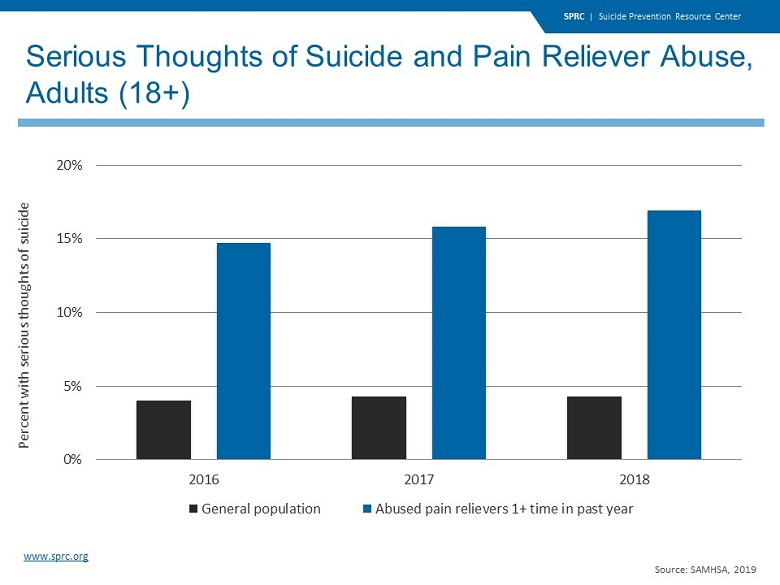 Serious Thoughts of Suicide and Pain Reliever Abuse, Adults (18+)