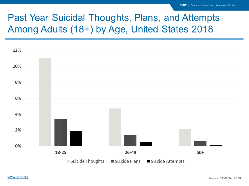 Past Year Suicidal Thoughts, Plans, and Attempts Among Adults (18+) by Age, United States 2018