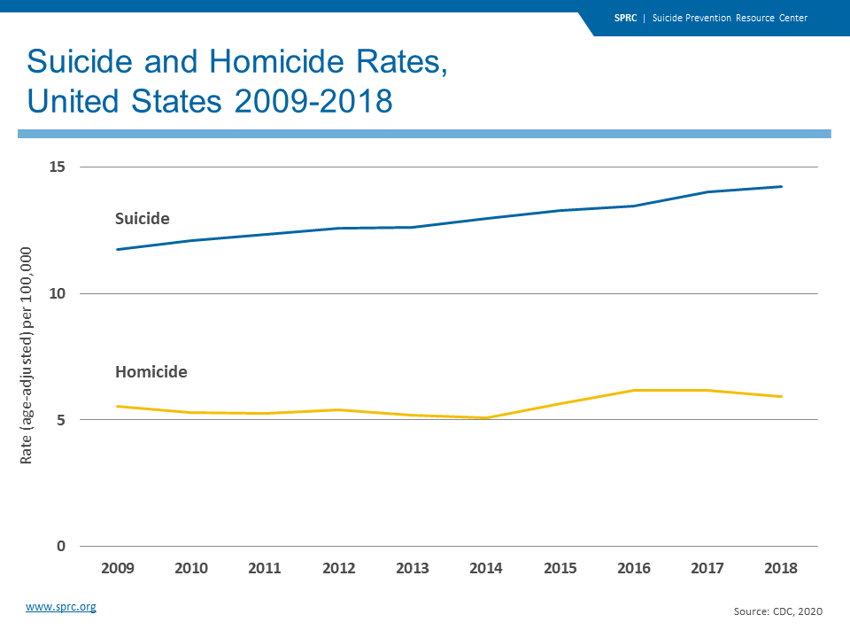 Suicide and Homicide Rates, United States 2009-2018