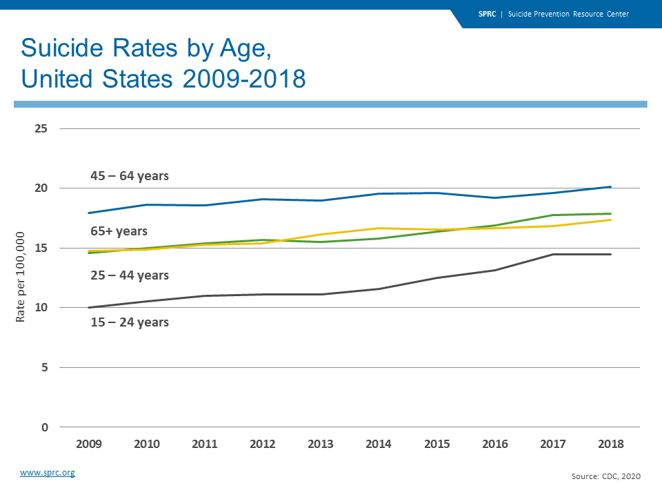 Suicide Rates by Age, United States 2009-2018