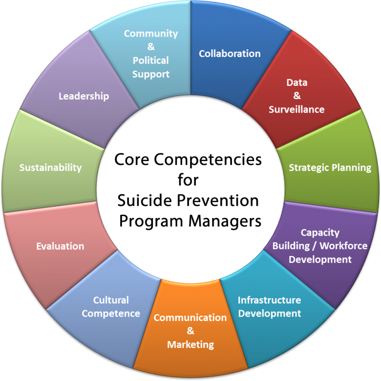 core competencies and core rigidities Core competencies are what give a company one or more competitive advantages, in creating and delivering value to its customers in its chosen field also called core capabilities or distinctive competencies.